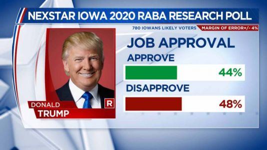 Poll Shows More Iowans Disapprove of President Trump's Job Performance